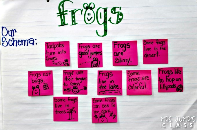 Fun frog lesson plans in a nonfiction unit about frogs. Students read and write about frogs, play math and literacy games, and create a craft, too!